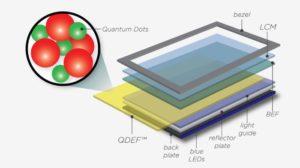 نمایشگرهای نقطه کوانتومی