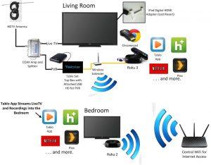 چگونگی اتصال تلویزیون به اینترنت