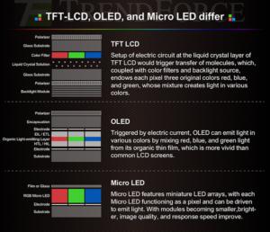 اولد وفناوری Micro LED