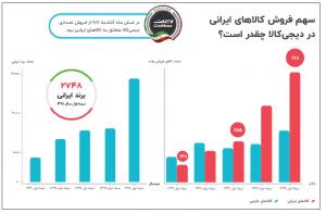 فروش برندهای ایرانی لوازم خانگی
