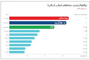 سهم برندهای ایرانی لوازم خانگی