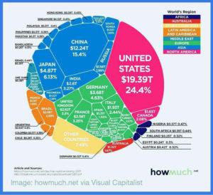 اقتصاد جهان