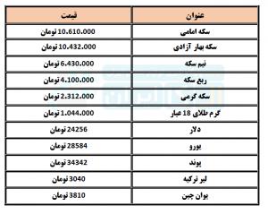 قیمت انواع سکهو ارزدر روز شنبه 21 فروردین 1400
