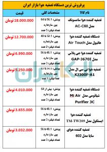پرفروش ترین دستگاه تصفیه هوا بازار ایران