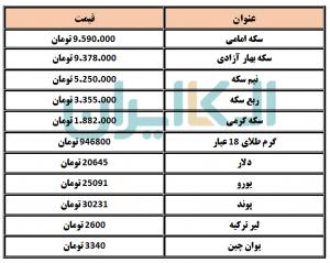 قیمت انواع سکه و ارز در روز شنبه 18 اردیبهشت 1400