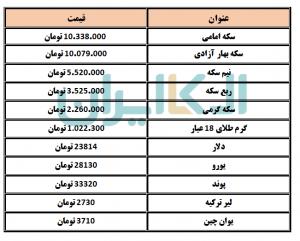 قیمت طلا و انواع ارزدر روز یکشنبه 30 خرداد 1400