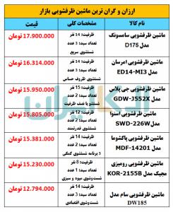 ارزان و گران ترین ماشین ظرفشویی های بازار لوازم خانگی ایران + جدول