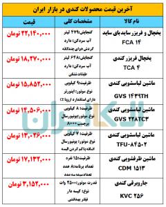 قیمت محصولات کندی در بازار لوازم خانگی ایران