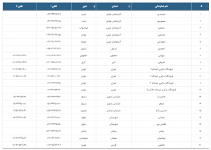 لیست نمایندگی های هیمالیا در کشور